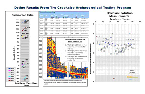 Dating Results From The Creekside Archaeological Testing Program